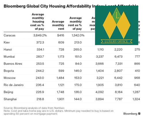 Hà Nội xếp thứ 3 về mức đắt đỏ của giá đất trên thế giới